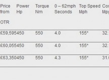 BMW M3 & M4 with Competition Package – Prices and Details
